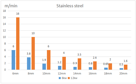 stainless steel cutting by 6kw and 12kw